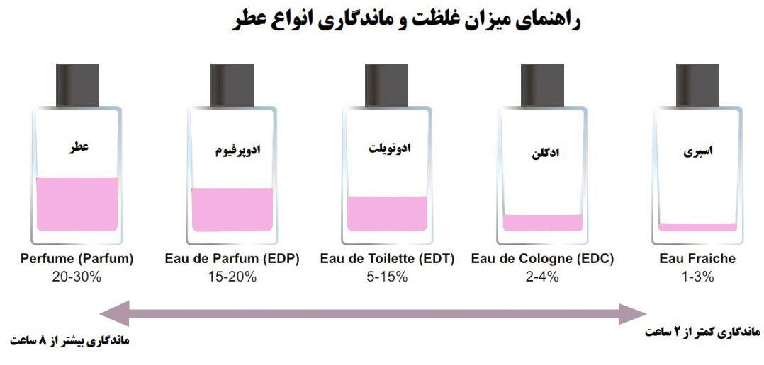 درصد غلظت عطر و ادکلن
